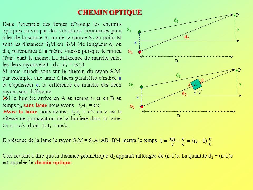CHEMIN OPTIQUE S1. S2. d1. d2. P. a. x. D.