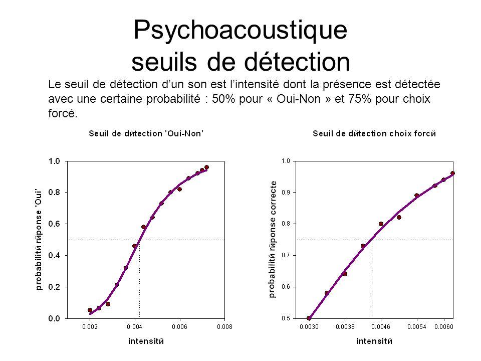 Psychoacoustique seuils de détection