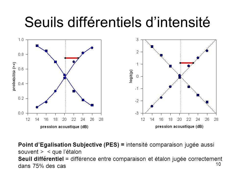 Seuils différentiels d'intensité