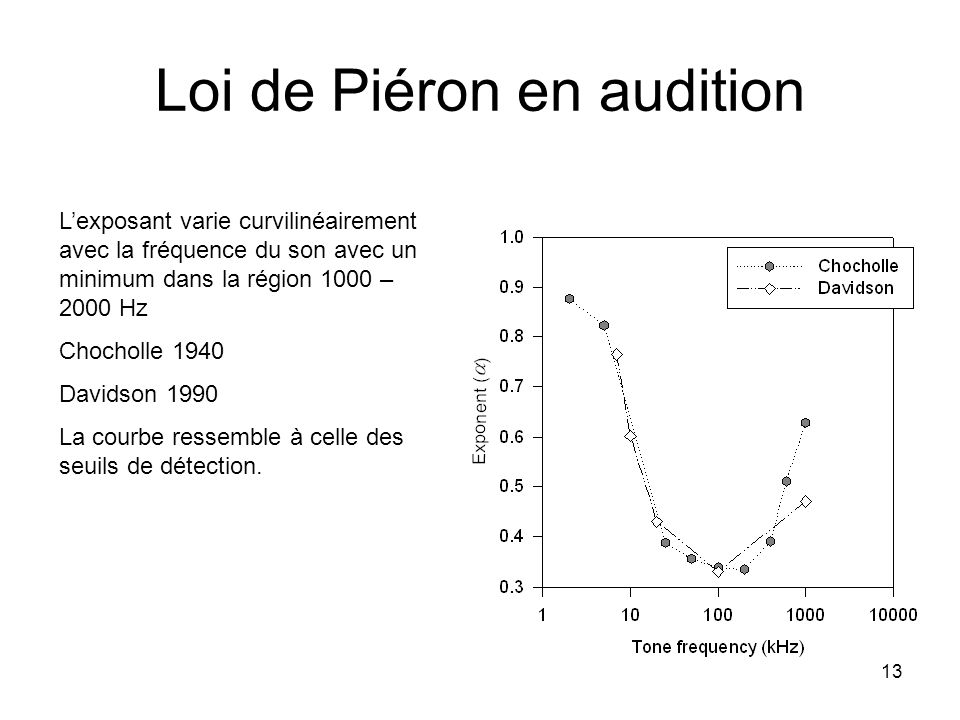 Loi de Piéron en audition