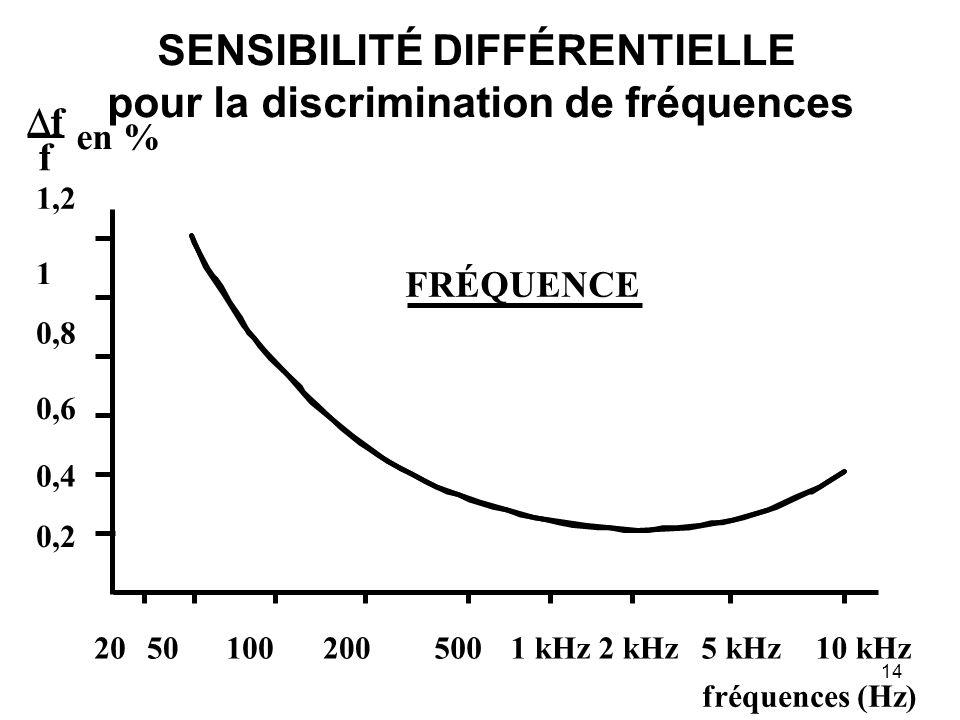 SENSIBILITÉ DIFFÉRENTIELLE pour la discrimination de fréquences