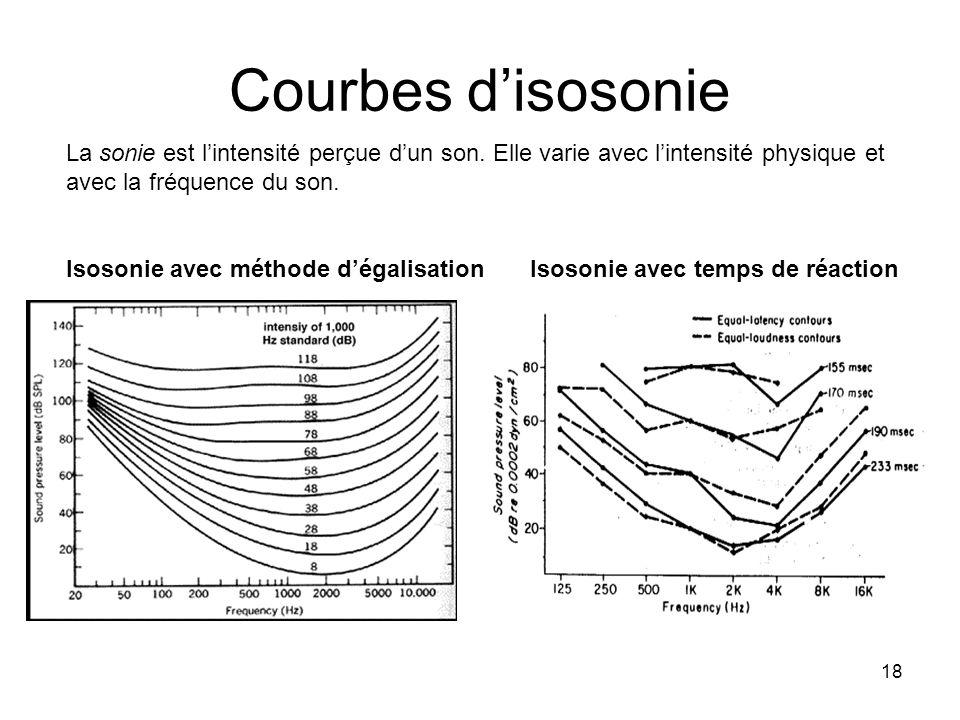 Courbes d'isosonie La sonie est l'intensité perçue d'un son. Elle varie avec l'intensité physique et avec la fréquence du son.