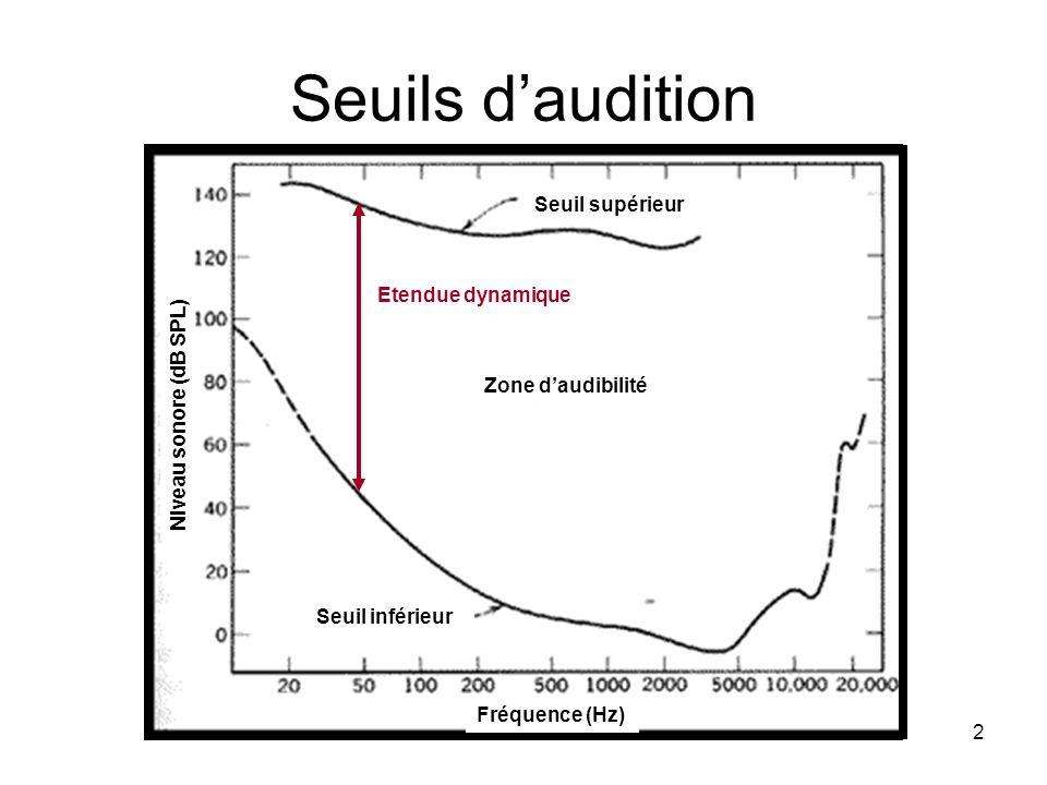 Seuils d'audition Seuil supérieur Etendue dynamique