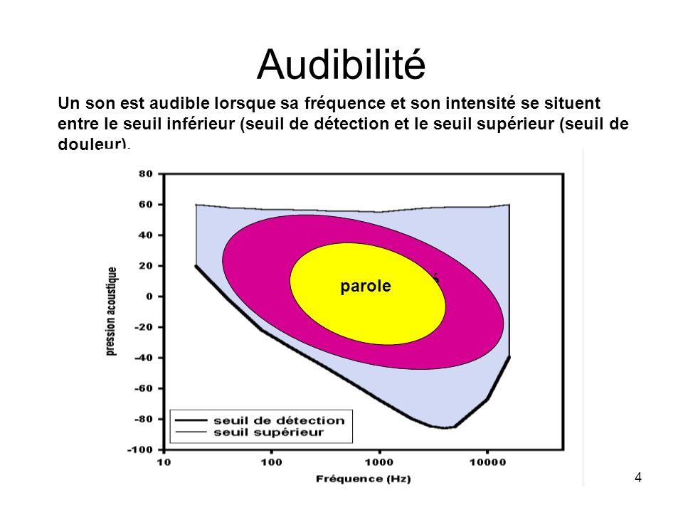 Audibilité