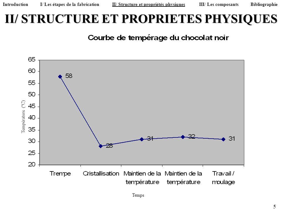 II/ STRUCTURE ET PROPRIETES PHYSIQUES