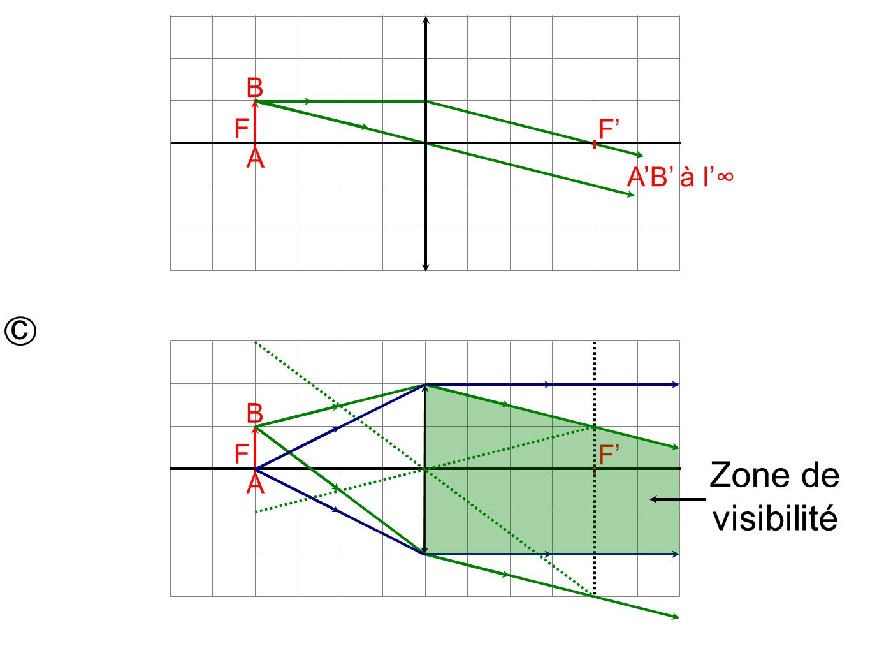 F A B F' A'B' à l'∞ c F A B F' Zone de visibilité