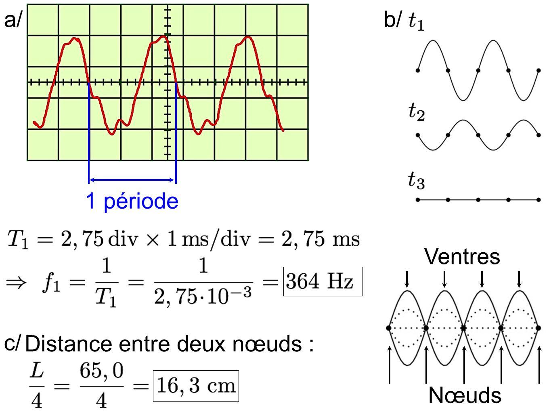 a/ b/ 1 période Ventres c/ Distance entre deux nœuds : Nœuds