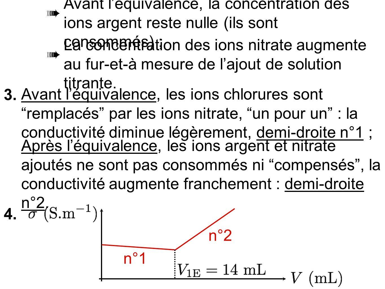 ➠ Avant l'équivalence, la concentration des ions argent reste nulle (ils sont consommés) ; ➠