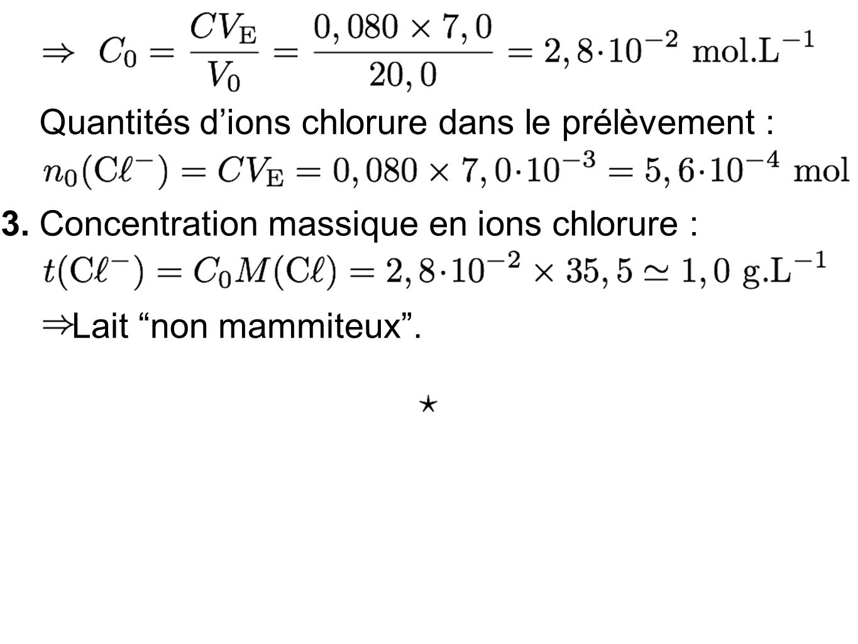 Quantités d'ions chlorure dans le prélèvement :