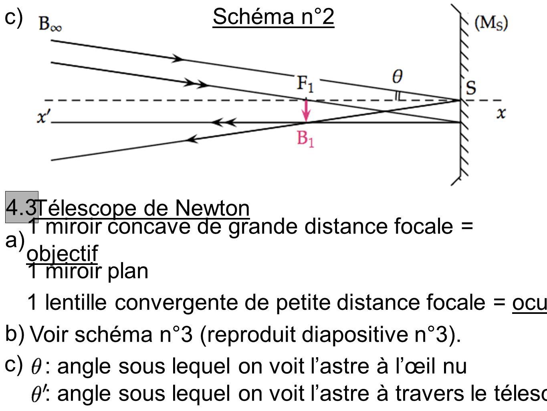 c) Schéma n°2. 4.3. Télescope de Newton. a) 1 miroir concave de grande distance focale = objectif.