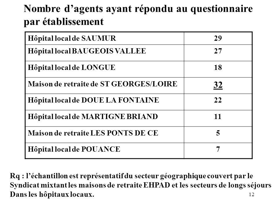 Nombre d'agents ayant répondu au questionnaire par établissement