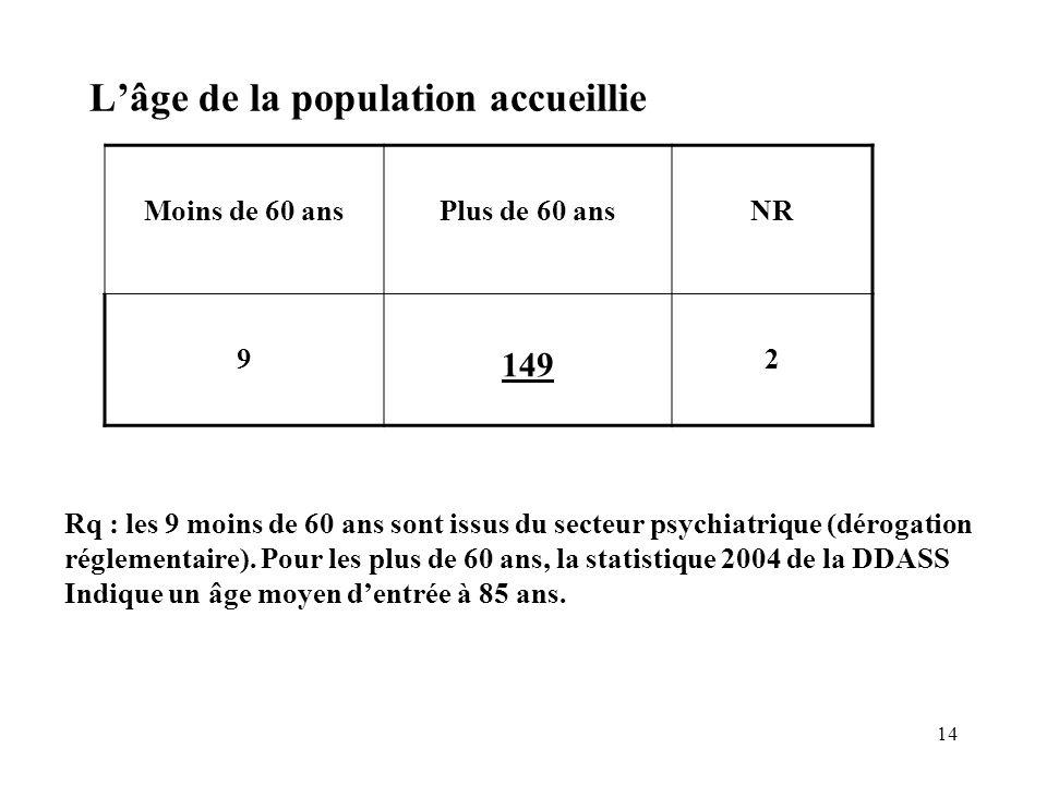 L'âge de la population accueillie