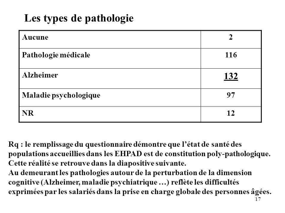 Les types de pathologie