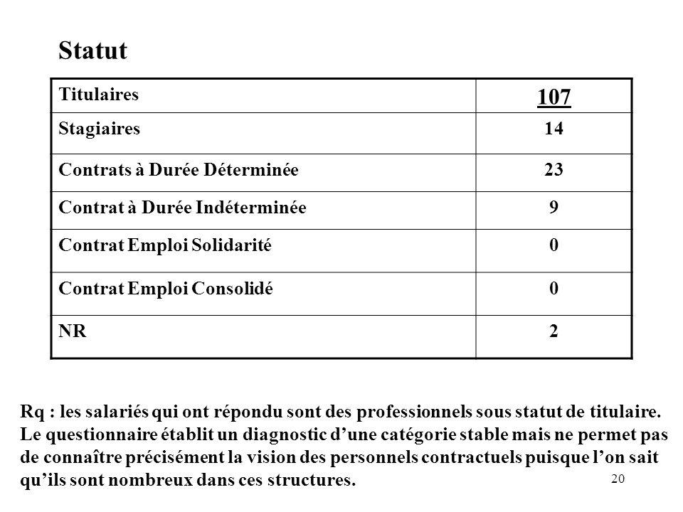 Statut 107 Titulaires Stagiaires 14 Contrats à Durée Déterminée 23