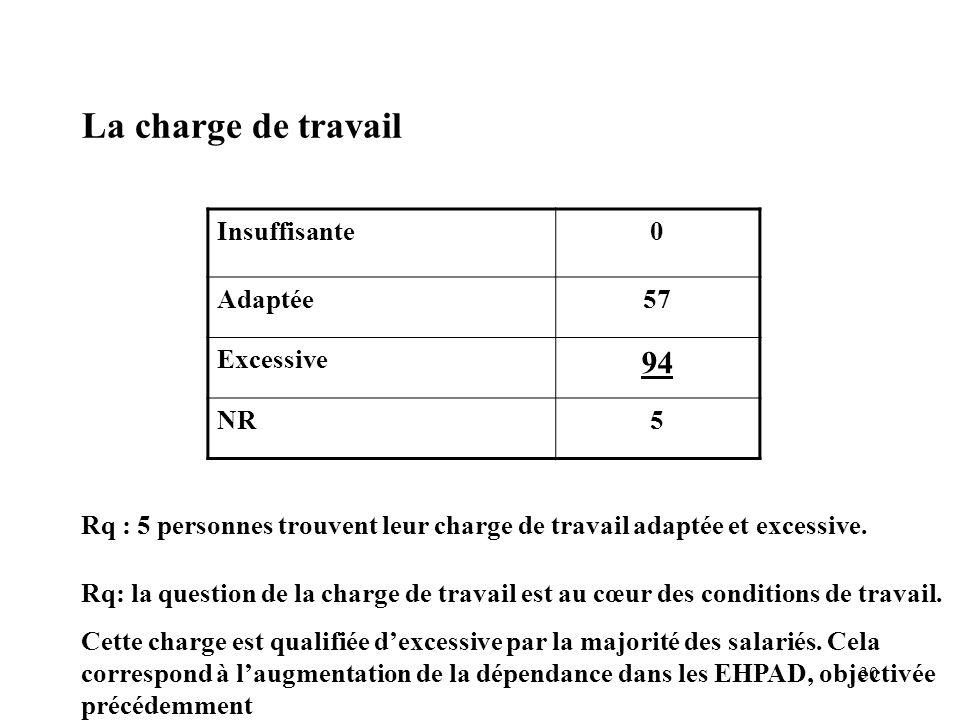La charge de travail 94 Insuffisante Adaptée 57 Excessive NR 5