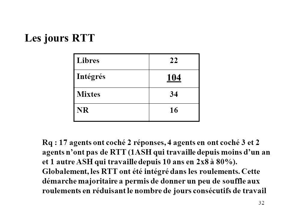 Les jours RTT 104 Libres 22 Intégrés Mixtes 34 NR 16
