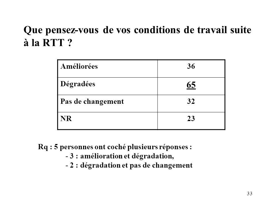 Que pensez-vous de vos conditions de travail suite à la RTT