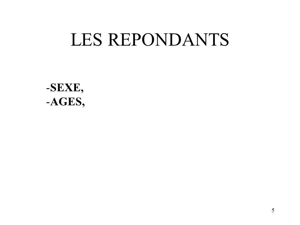 LES REPONDANTS SEXE, AGES,