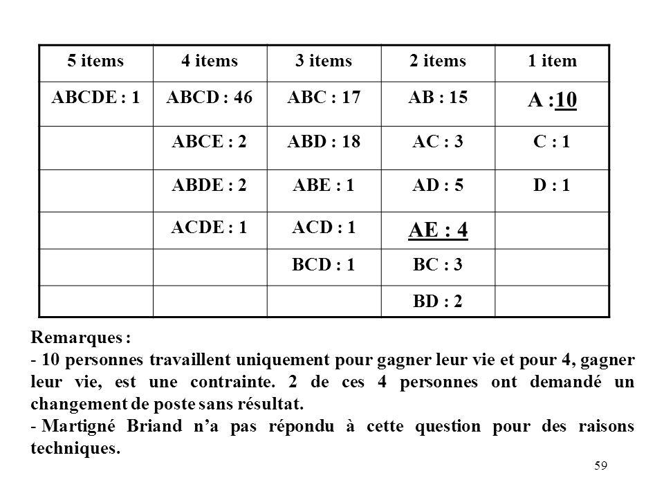 A :10 AE : 4 5 items 4 items 3 items 2 items 1 item ABCDE : 1