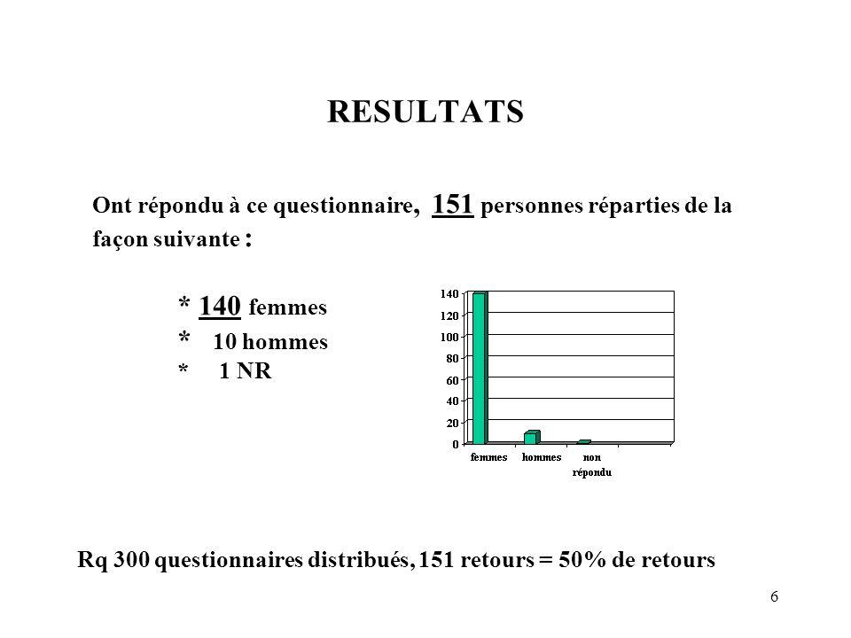 RESULTATS * 140 femmes * 10 hommes