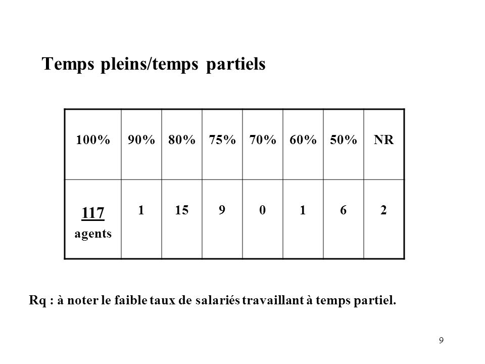 Temps pleins/temps partiels