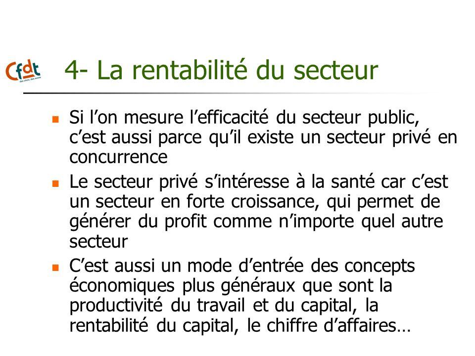 4- La rentabilité du secteur