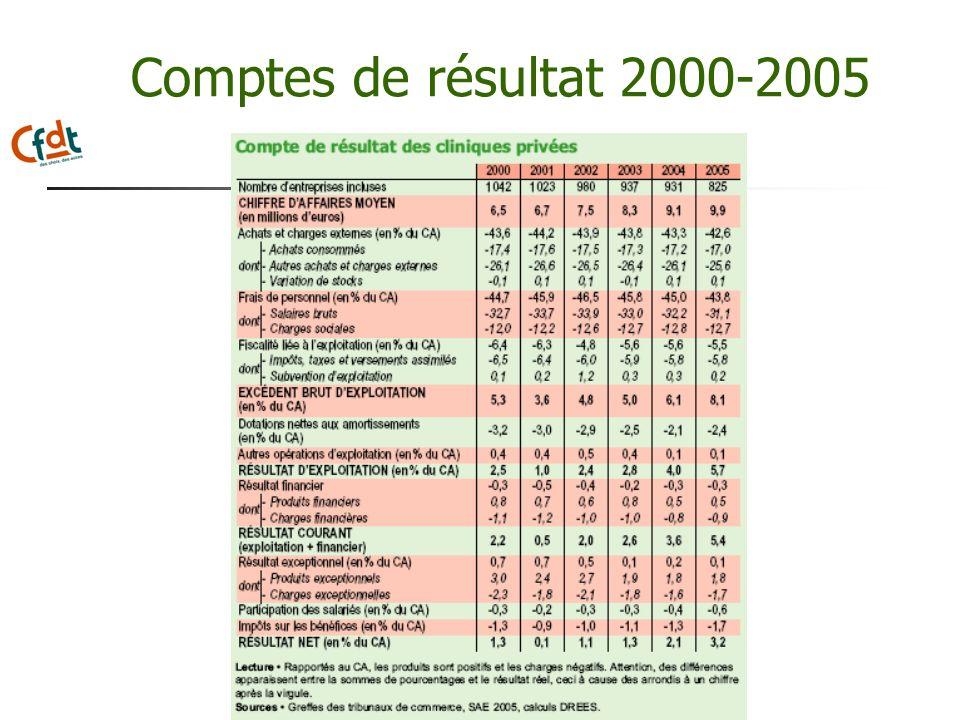 Comptes de résultat 2000-2005
