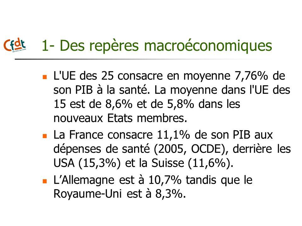 1- Des repères macroéconomiques