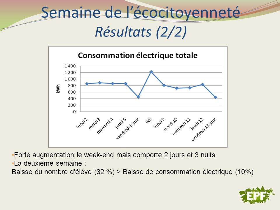 Semaine de l'écocitoyenneté Résultats (2/2)
