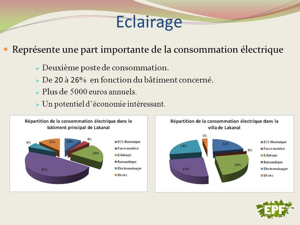 Eclairage Représente une part importante de la consommation électrique