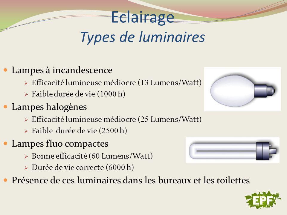 Eclairage Types de luminaires