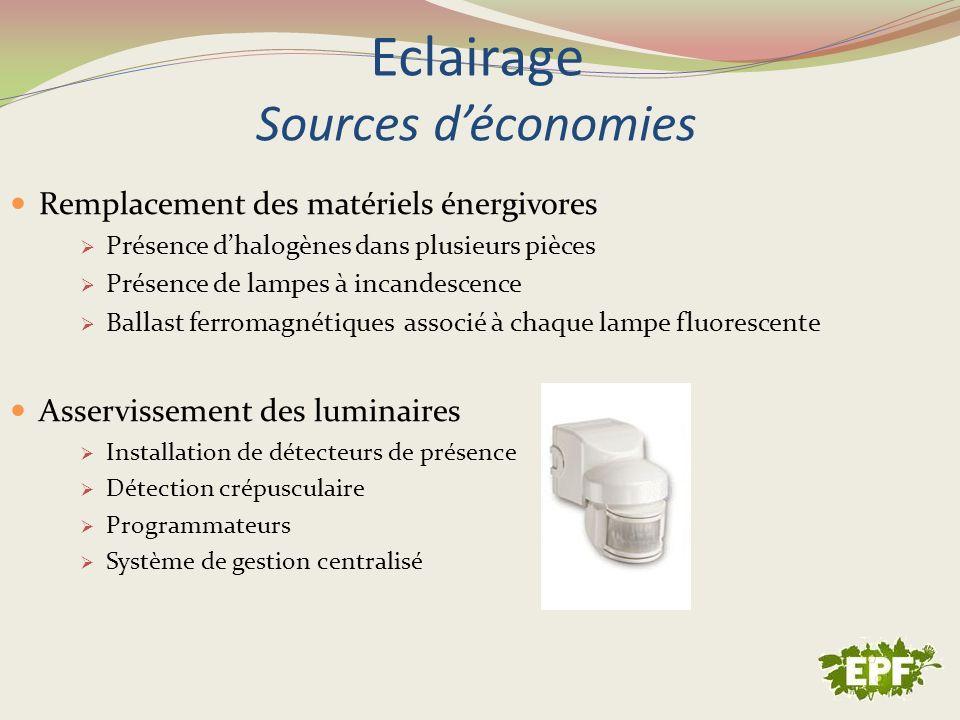 Eclairage Sources d'économies