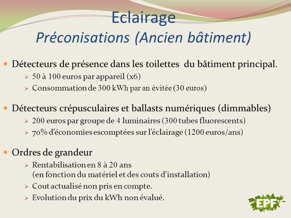 Eclairage Préconisations (Ancien bâtiment)