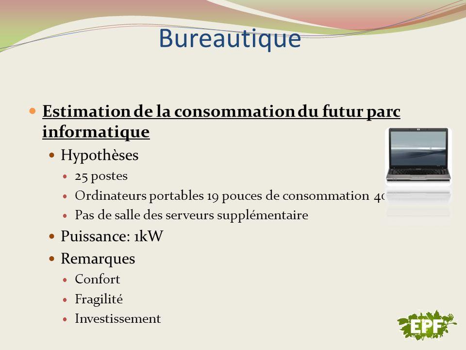 Bureautique Estimation de la consommation du futur parc informatique