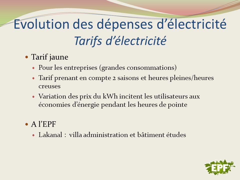 Evolution des dépenses d'électricité Tarifs d'électricité