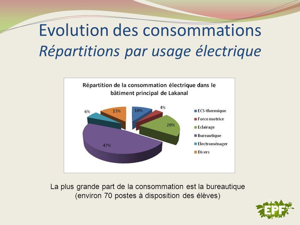 Evolution des consommations Répartitions par usage électrique