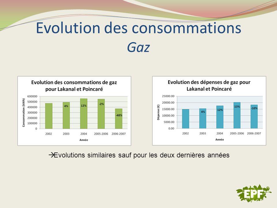Evolution des consommations Gaz