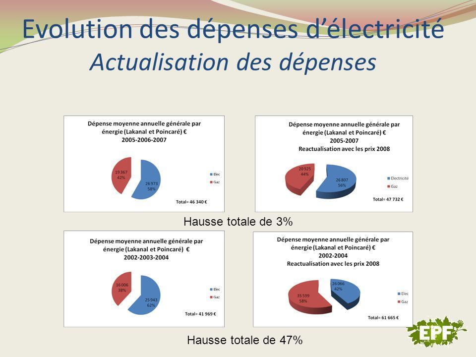 Evolution des dépenses d'électricité Actualisation des dépenses