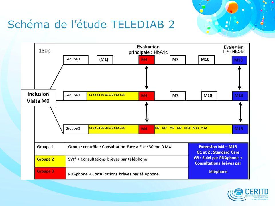 Schéma de l'étude TELEDIAB 2