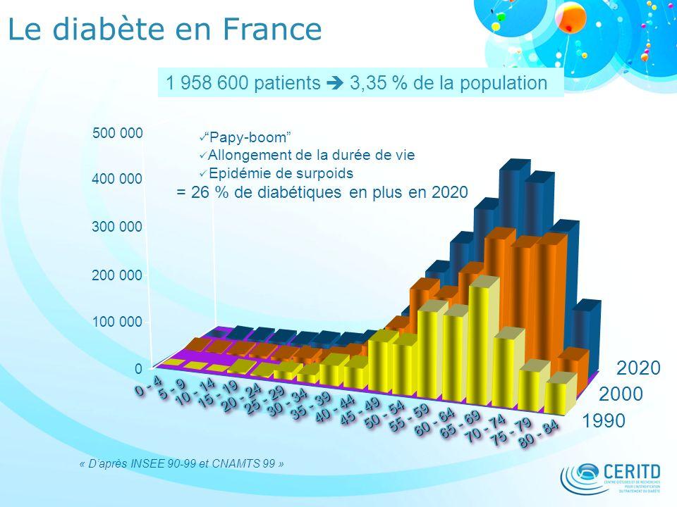 Le diabète en France 1 958 600 patients  3,35 % de la population. 500 000. Papy-boom Allongement de la durée de vie.