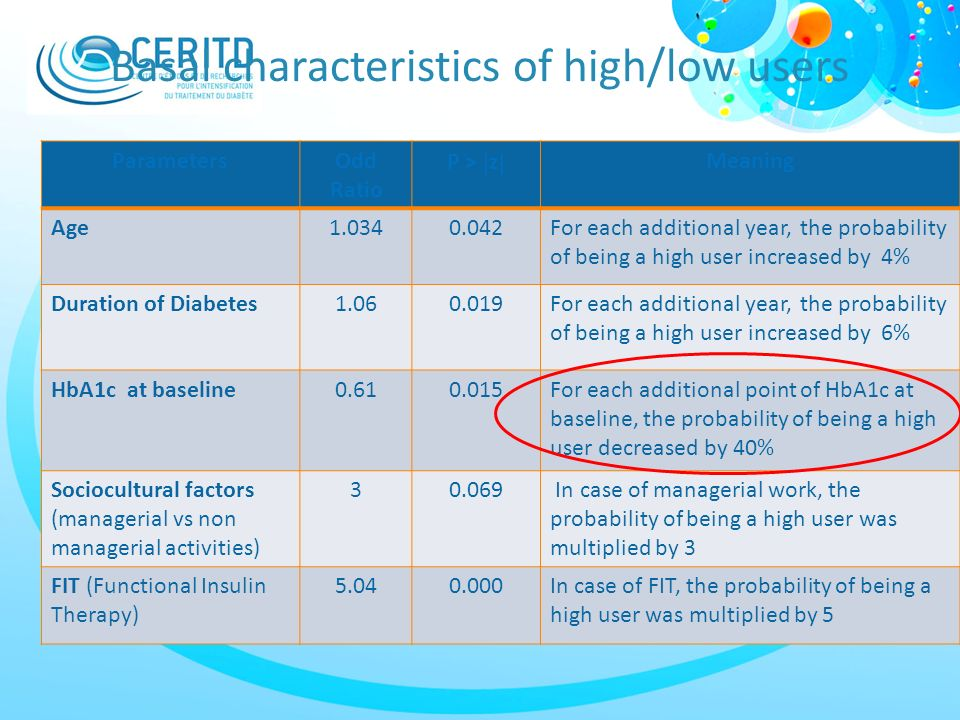 Basal characteristics of high/low users