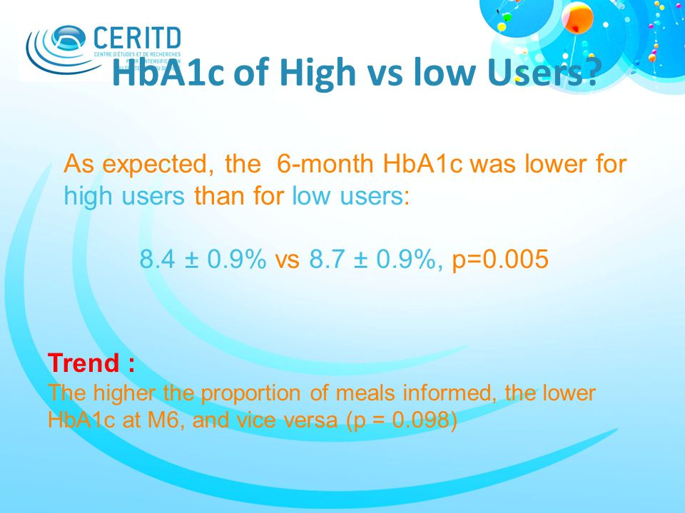 HbA1c of High vs low Users