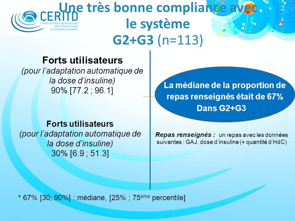 Une très bonne compliance avec le système G2+G3 (n=113)