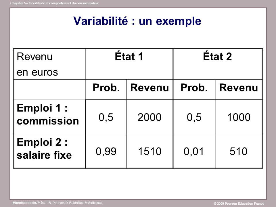 Variabilité : un exemple