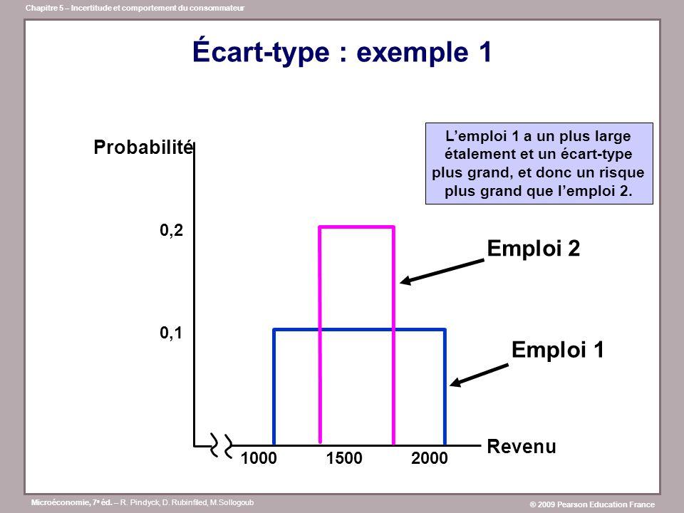 Écart-type : exemple 1 Emploi 2 Emploi 1 Probabilité Revenu 0,2 0,1