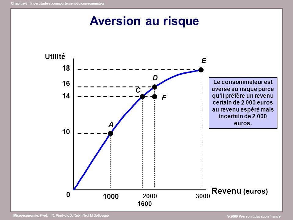 Aversion au risque Revenu (euros) Utilité E 18 D 16 C 14 F A 10 1000