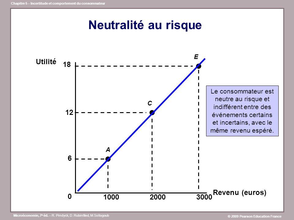 Neutralité au risque 6 12 18 Utilité Revenu (euros) 1000 2000 3000 E