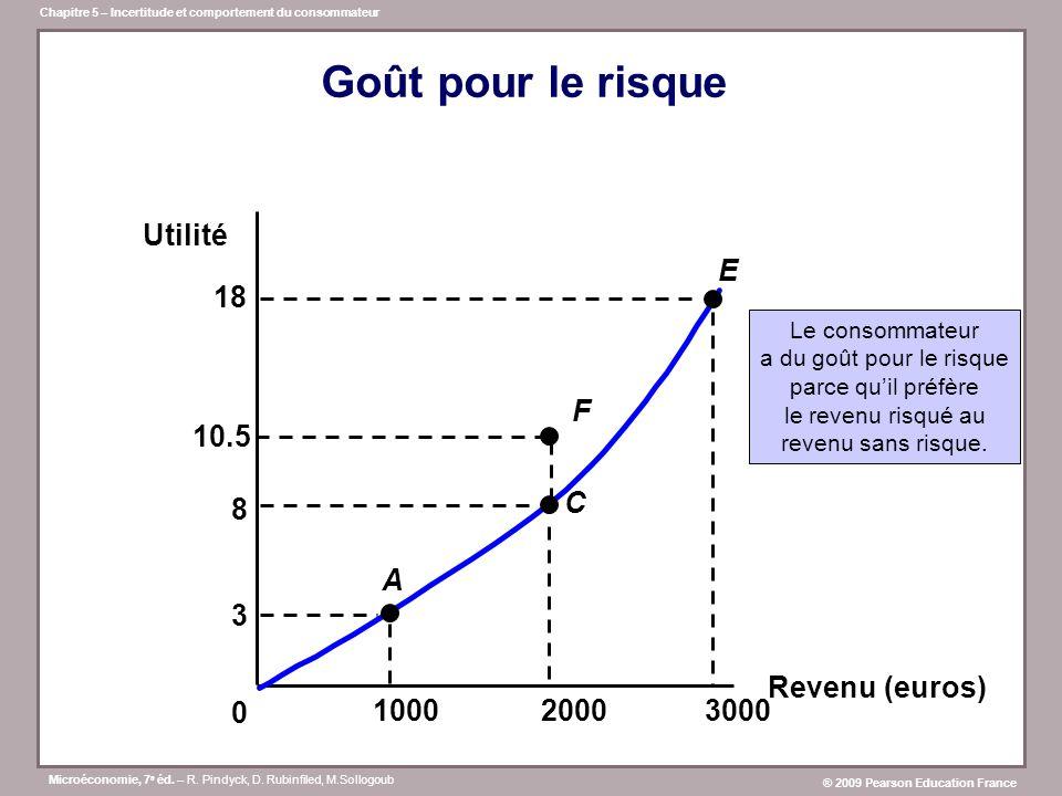 Goût pour le risque Utilité 3 A E C 8 18 F 10.5 Revenu (euros) 1000