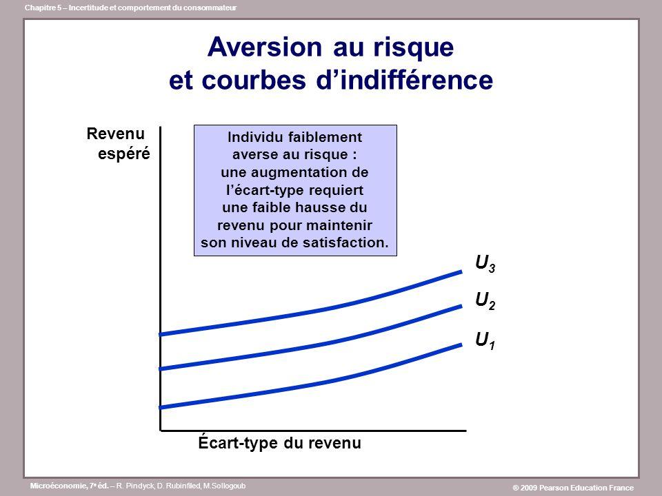 Aversion au risque et courbes d'indifférence