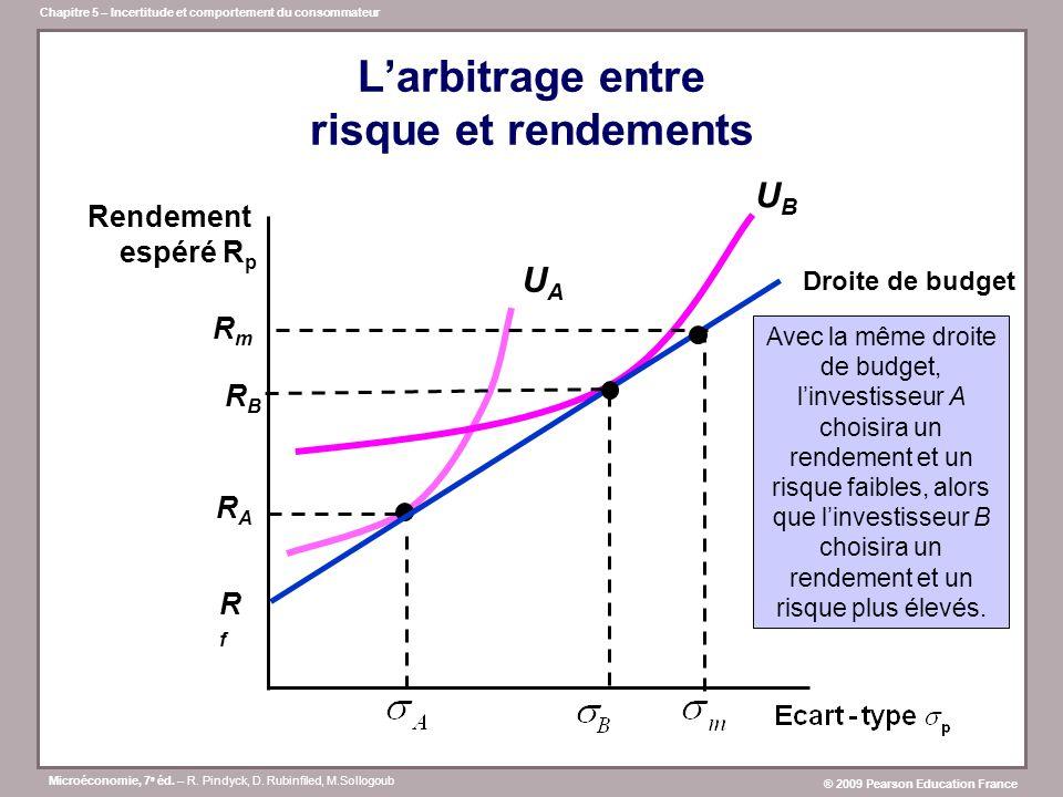 L'arbitrage entre risque et rendements